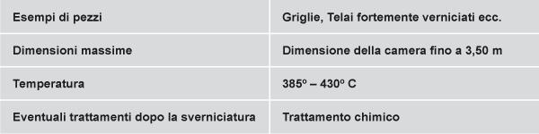 tabella-forno-pirolitico