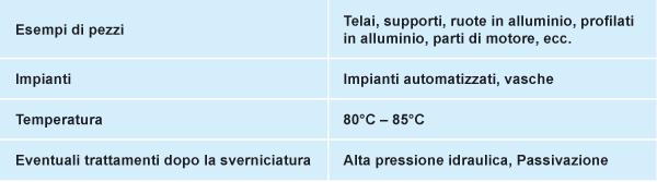 tabella-sverniciatura-chimica-azzurra